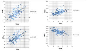 Correlations between Wins and other pitching stats (for 2013, all MLB pitchers with 20+ starts)